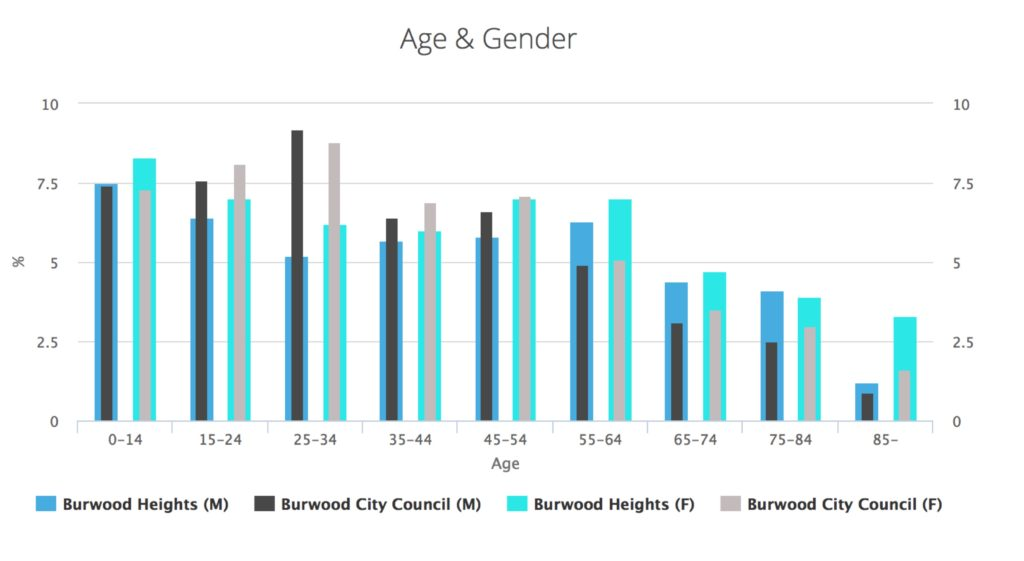 burwood-height-age-and-group