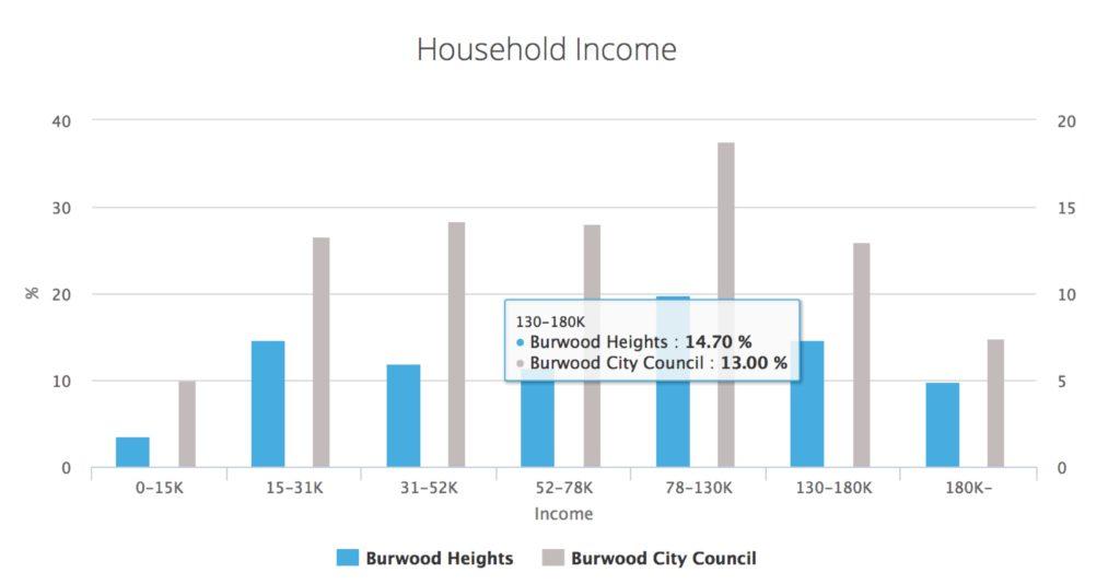 burwood-height-household-income