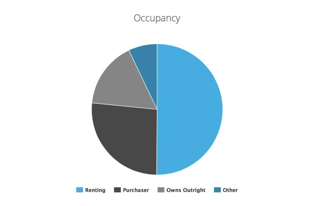 %e8%81%8c%e4%b8%9a%e5%8d%a0%e6%af%94